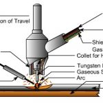 How Does Tig Welder Work: Basic Things About Tig Welder