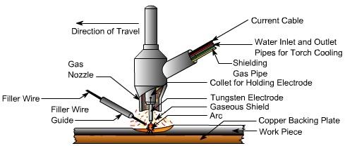 How Does Tig Welder Work