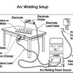 How To Set Up A Stick Welder-All You Need To Know