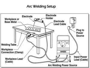 How To Set Up A Stick Welder