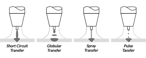 MIG Transfer Method