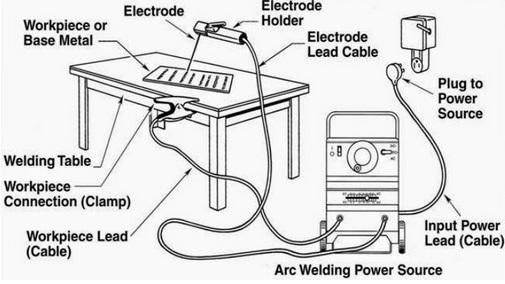 Stick welding machine parts