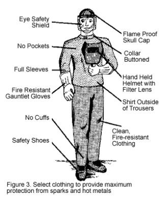 Welding protective gears