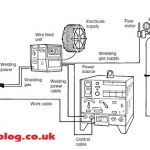 How To Setup Mig Welder? A Guide For Dummies