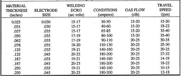 how to adjust a mig welder