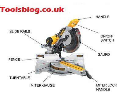 How Does A Mitre Saw Work